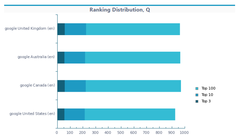 ranking distribution rankactive